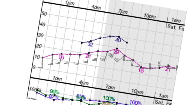 weatherchart1